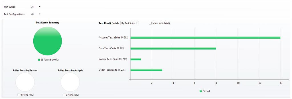 microsoft test manger test results