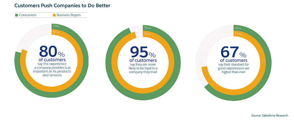 customers push companies image