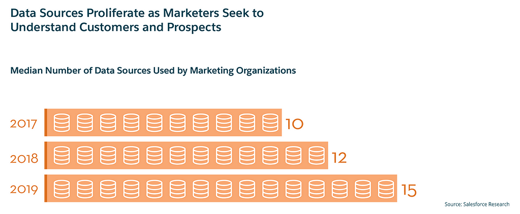 data sources used by marketing organizations image
