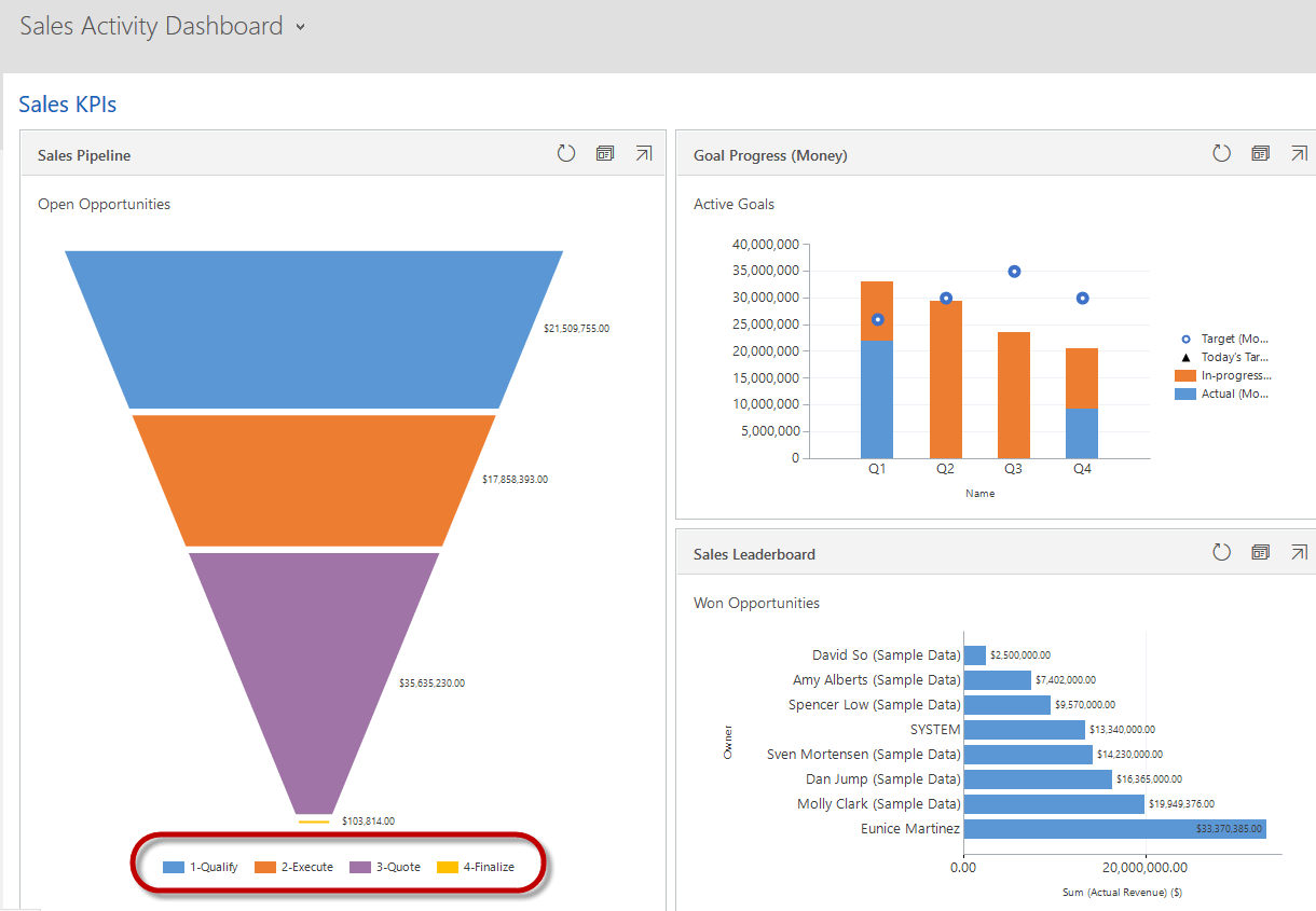 Dynamics 365 Sales Activity Dashboard