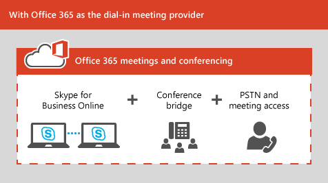 Office 365 Dial In Meeting Provider