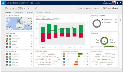 Dynamics CRM 2015 Social Analytics