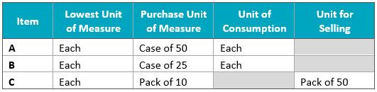 Lowest Unit of Measure Chart