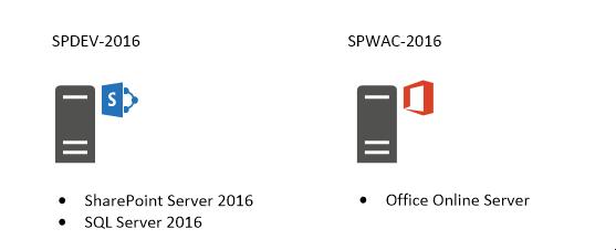 Setting up SharePoint Servers