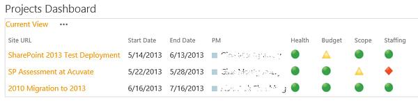 KPIs in Microsoft SharePoint