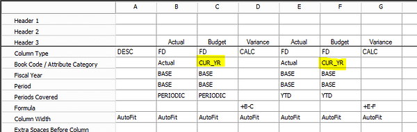Dynamics GP Budget