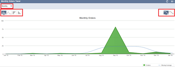 NetSuite Monthly Orders Trend