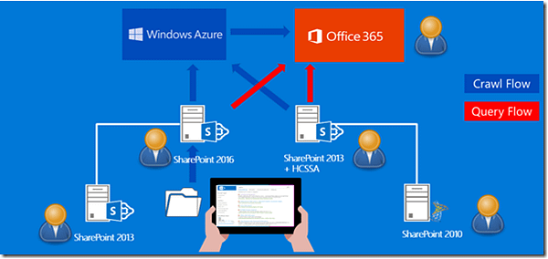 Hybrid Cloud Search SharePoint