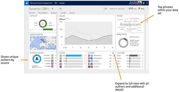 Microsoft Social Engagement Keywords Analytics