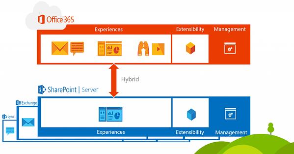 SharePoint 2016 Hybrid