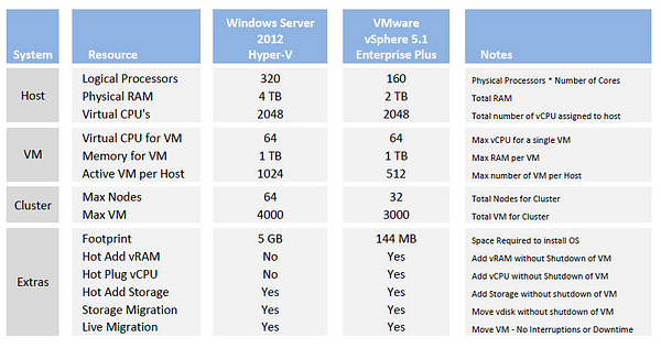 Hyper-V vs VMware