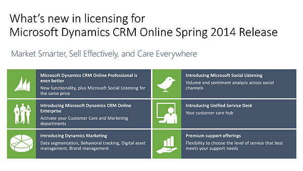 Microsoft Dynamics CRM Online Licensing 2014