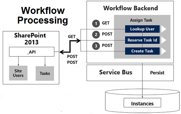 Workflow Processing SharePoint