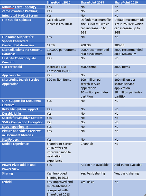 SharePoint Feature Comparison Table