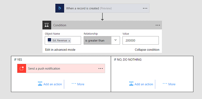 crm-notification-flow