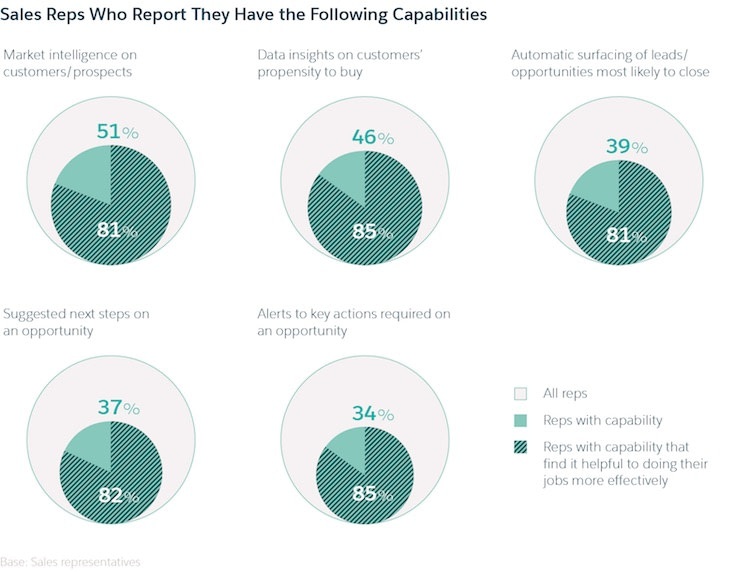 Report Sales Reps Capabilities Image
