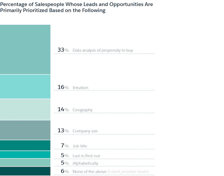 Leads and Opportunities Prioritized Image
