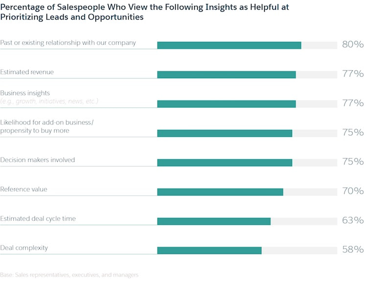 Helpful Insights at Prioritizing Leads and Opportunities Image